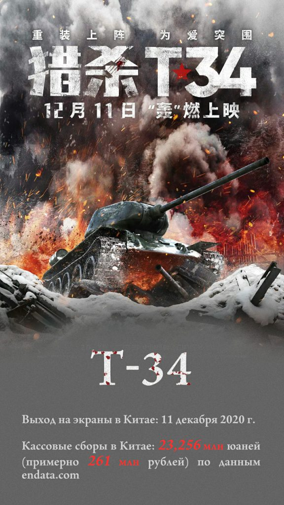 Какие современные российские фильмы стали популярными в Китае?